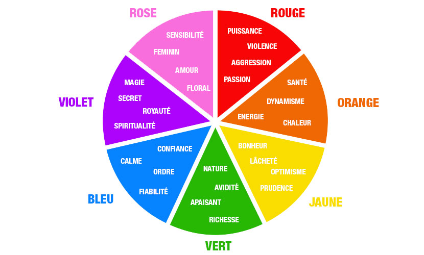 couleurs marketing, émotions couleurs communication